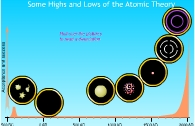 Activity showing how the idea of atoms has changed with time